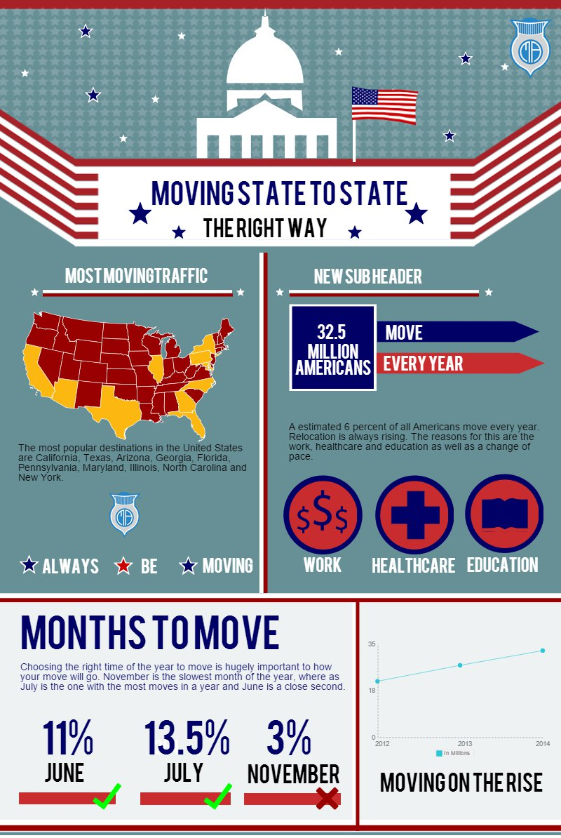 cross country moving infographic